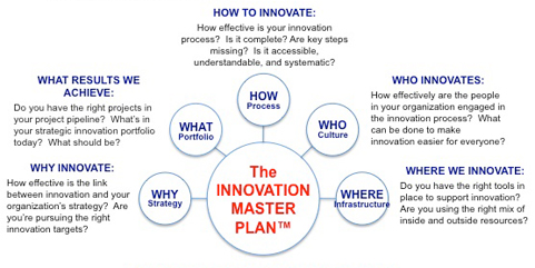 innovation master plan