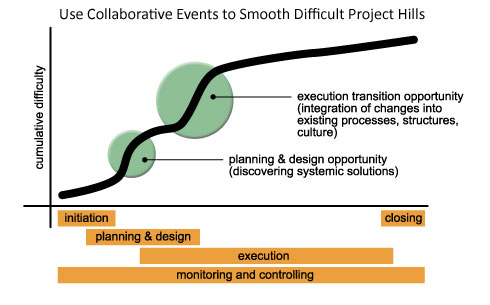 using collaboration in major projects to smooth high energy hills